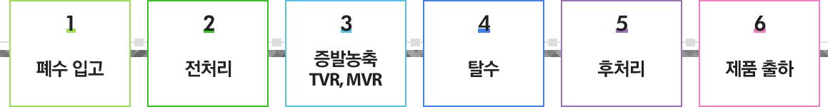 1.폐수 입고, 2.전처리, 3.증발농축 TVR/MVR, 4.탈수, 5.후처리, 6.제품 출하